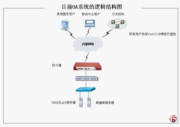 一、 目前面临的相关问题 XX省XXXXX中心构建了内部网络系统,并且在网络上发布了OA系统,用以提高省中心办公大楼内部人员的工作效率,但随着OA系统访问量的扩大,应用的复杂程度增加,使得现在的OA系统面临的问题也相应增多,应用的多样性和复杂的服务内容带来很多新的问题,讨论如下: o 单点故障 现在的WEB服务器和应用服务器都是单台进行工作,一旦服务器出现故障,整个OA系统将无法正常工作。 o WEB和APP没有分离 目前OA系统的WEB服务器和APP服务器跑在同一台物理服务器上,整个系统的扩展不便。 o